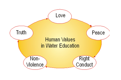 instrumental and end values essay Intrinsic vs extrinsic value first published tue oct 22, 2002 substantive korsgaard notes that intrinsic value has traditionally been contrasted with instrumental value r nnow-rasmussen, toni, 2002, instrumental values strong and weak, ethical theory and moral.